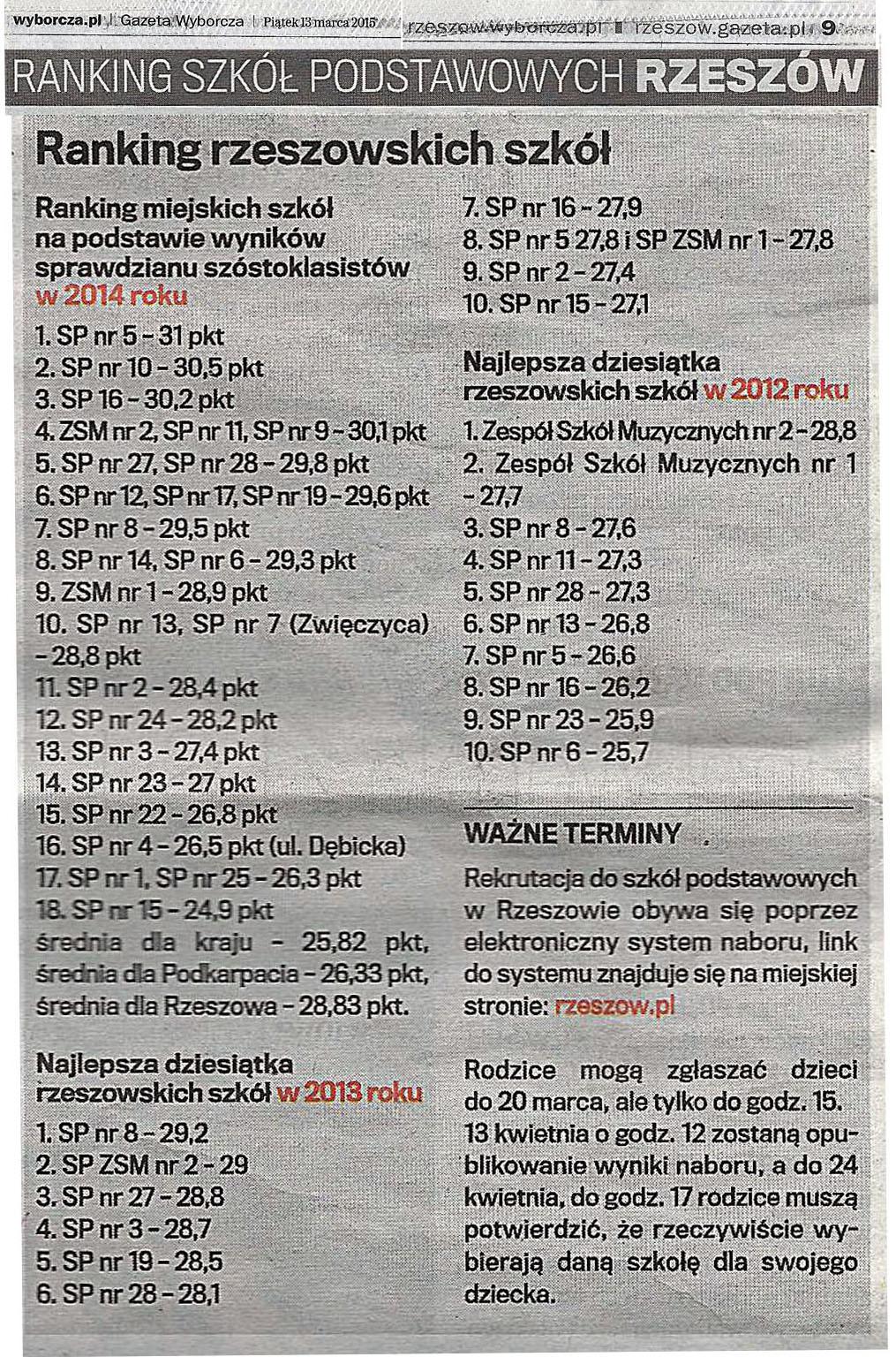 Ranking Szkoł